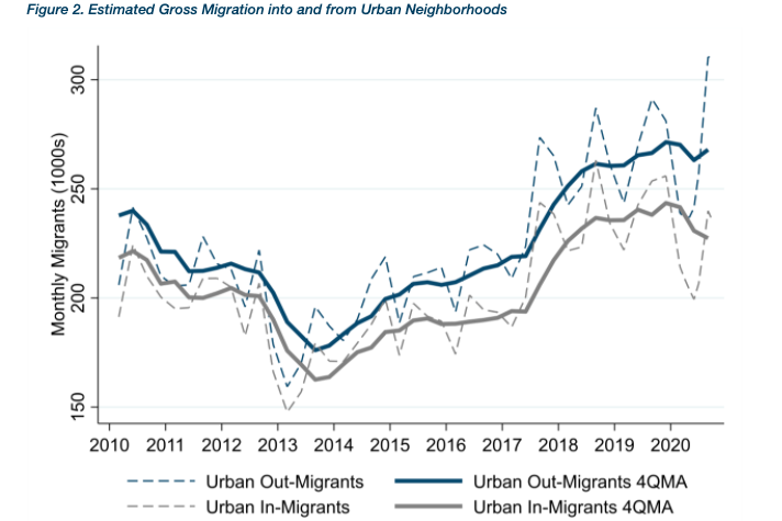 A line graph showing in-migrants and out-migrants to U.S. urban neighborhoods.