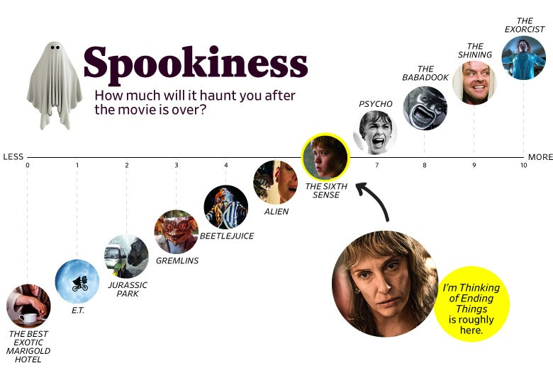 "A chart titled ""Spookiness: How much will it haunt you after the movie is over?"" shows that I'm Thinking of Ending Things ranks a 6 in spookiness, roughly the same as The Sixth Sense. The scale ranges from The Best Exotic Marigold Hotel (0) to The Exorcist (10)."
