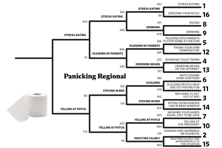 The Panicking Regional of The National Championship of Social Distancing bracket.