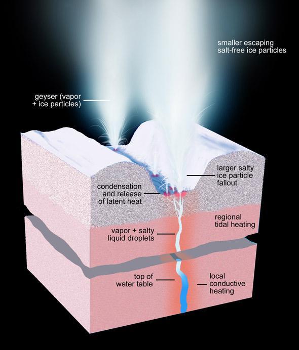 Diagram of geysers