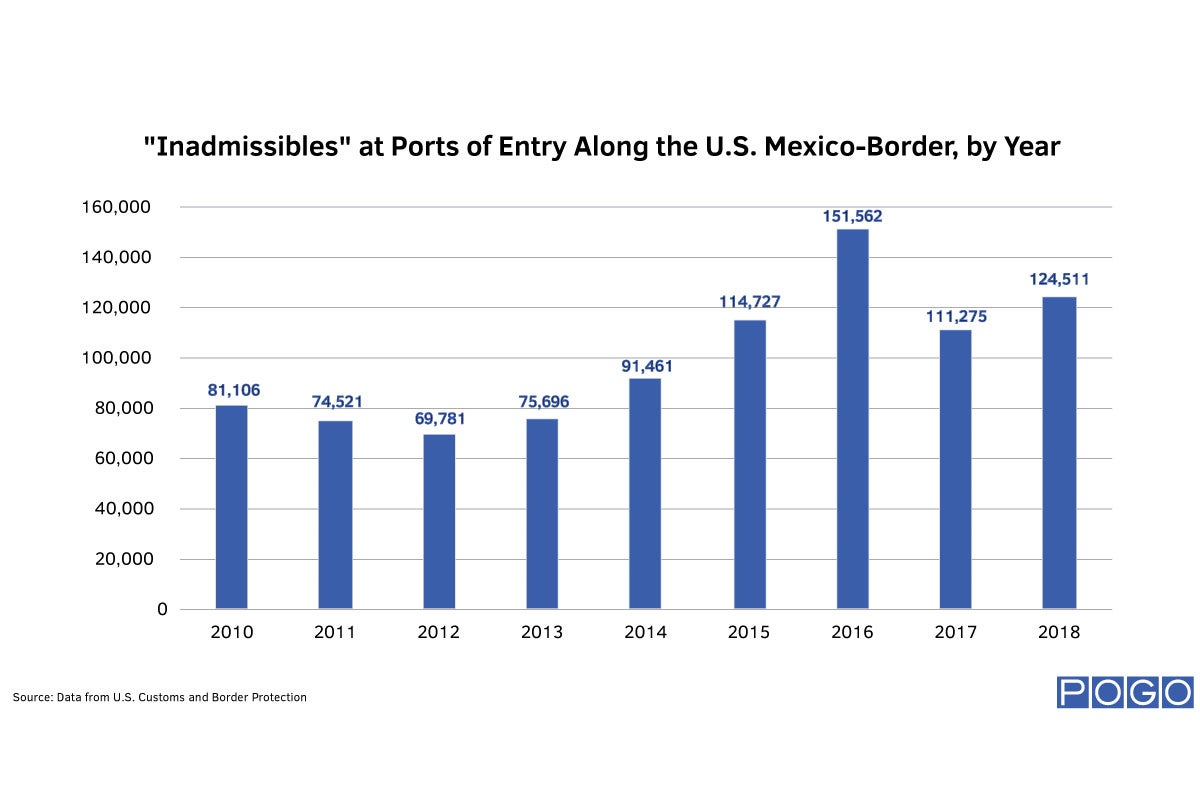 """Inadmissibles"" at Ports of Entry Along the U.S. Mexico-Border, by Year"