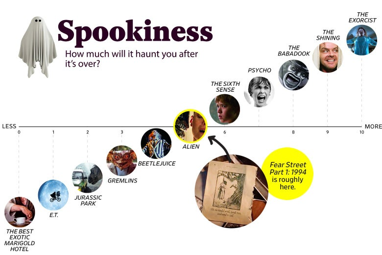 """A chart titled """"Spookiness: How much will it haunt you after the movie is over?"""" shows that Fear Street ranks a 5 in spookiness, roughly the same as Alien. The scale ranges from The Best Exotic Marigold Hotel (0) to The Exorcist (10)."""