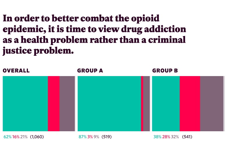 "Responses to ""In order to better combat the opioid epidemic, it is time to view drug addiction as a health problem rather than a criminal justice problem."""