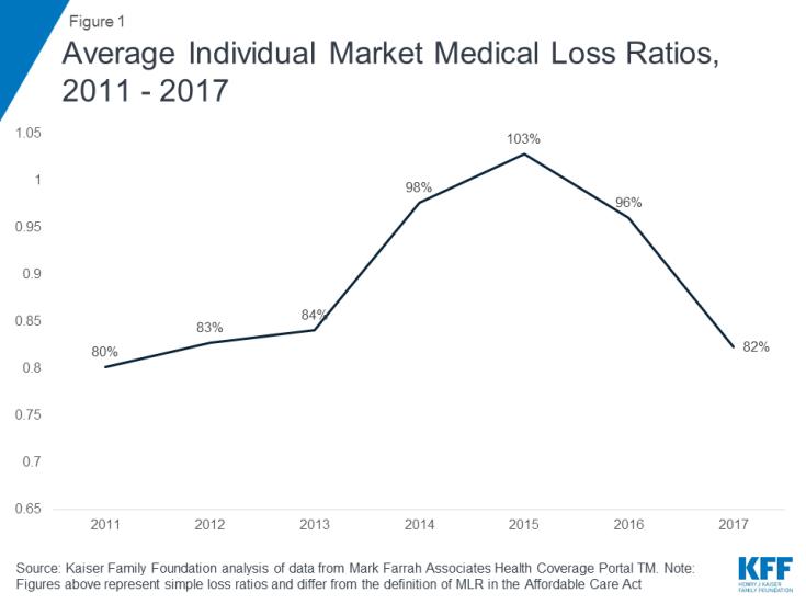 Medical loss ratios