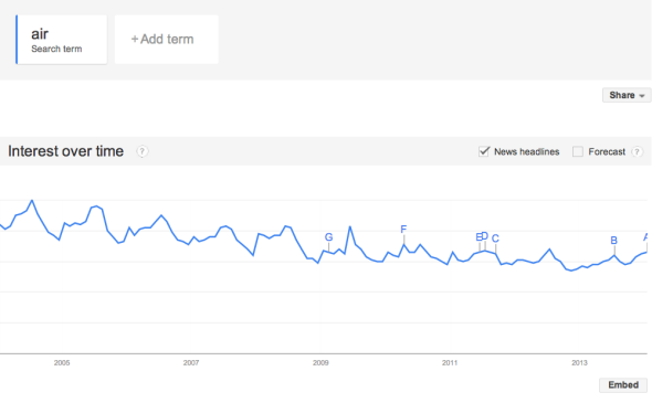 Google Trends data on air