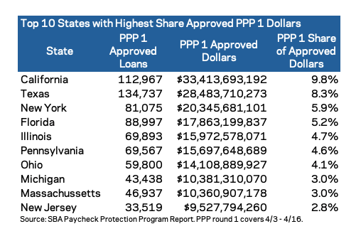 PPP number of loans, dollars, and percent of shares seen per state