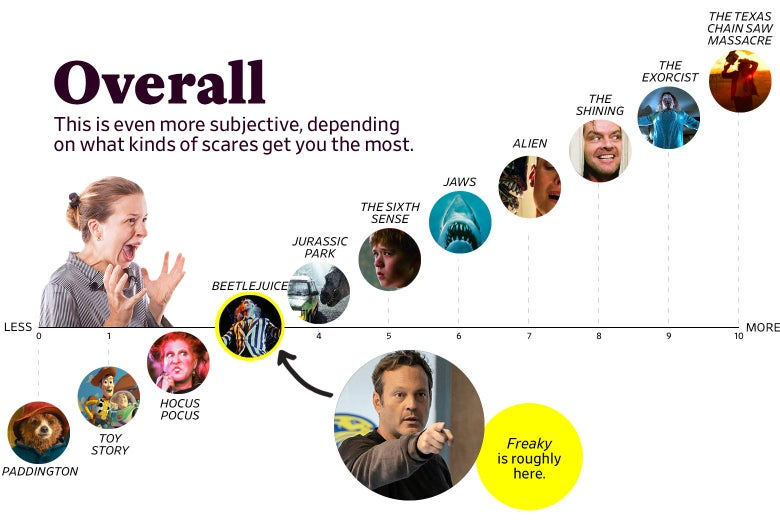 """A chart titled """"Overall: This is even more subjective, depending on what kinds of scares get you the most"""" shows that Freaky ranks as a 3 overall, roughly the same as Beetlejuice. The scale ranges from Paddington (0) to the original Texas Chain Saw Massacre (10)."""