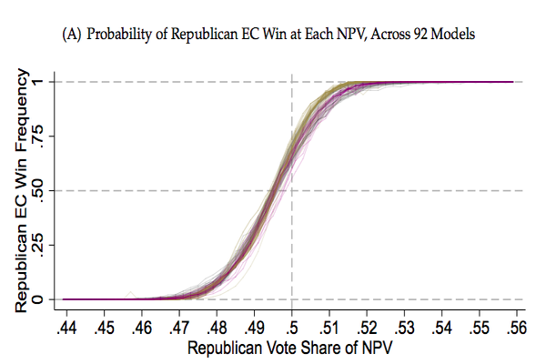 Probability of Republicans winning the election at different vote totals
