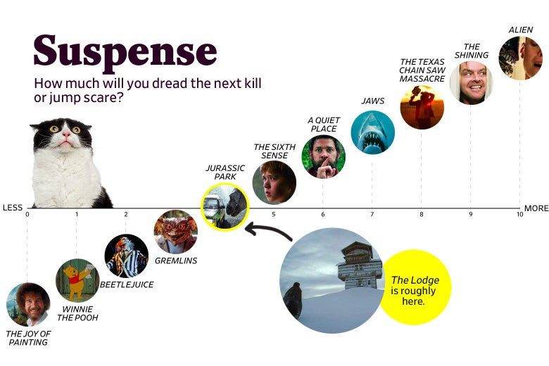 "A chart titled ""Suspense: How much will you dread the next kill or jump scare?"" shows that The Lodge ranks a 4 in suspense, roughly the same as Jurassic Park. The scale ranges from The Joy of Painting (0) to Alien (10)."