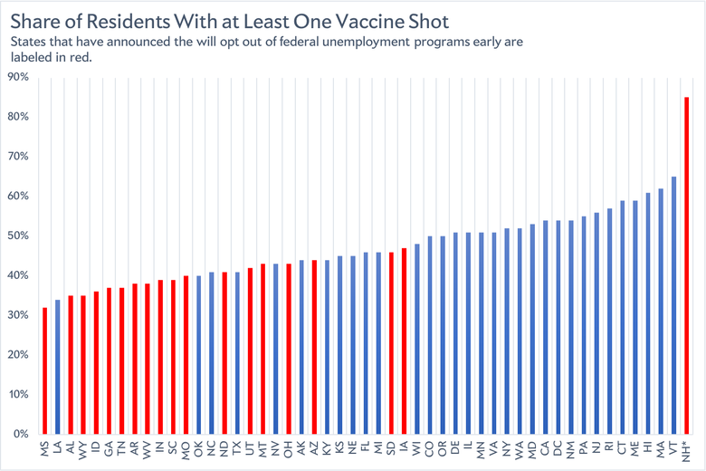 Vaccination rates by state