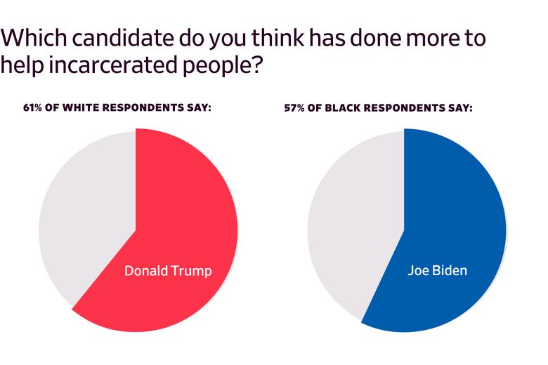 Pie charts showing prisoner survey support for Donald Trump and Joe Biden, broken down by race.