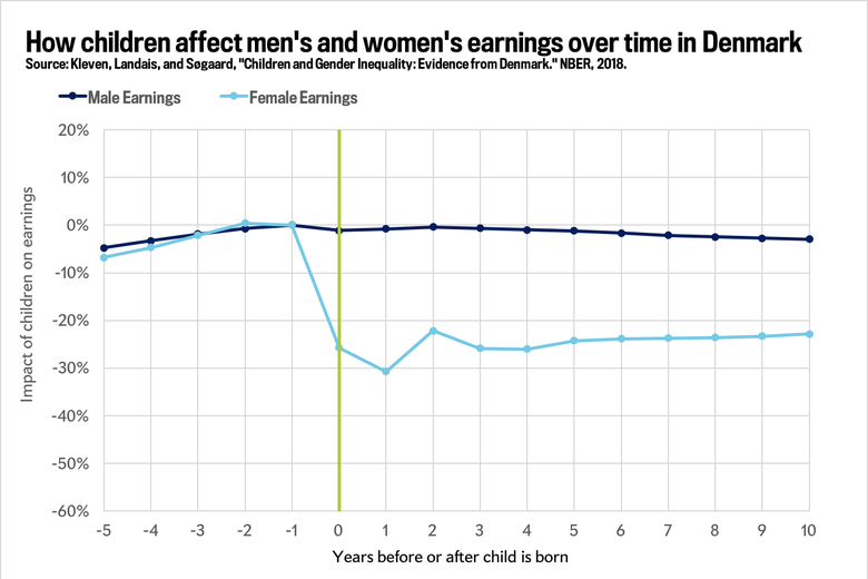 Graph showing how having children affects the respective earnings of men and women in Denmark.