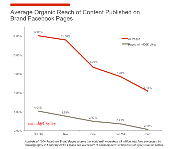 Facebook brands organic reach