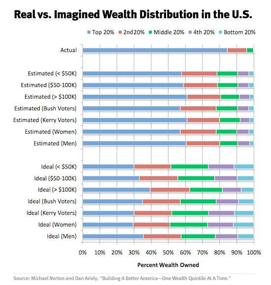 Real vs. Imagined Wealth Distribution in the U.S.