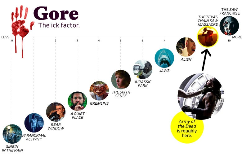 """A chart titled """"Gore: the Ick Factor"""" shows that Army of the Dead ranks a 9 in goriness, roughly the same as The Texas Chain Saw Massacre. The scale ranges from Singin' in the Rain (0) to the Saw franchise (10)."""