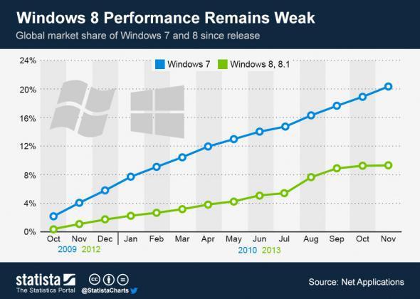 Windows 7 vs. Windows 8 market share growth chart