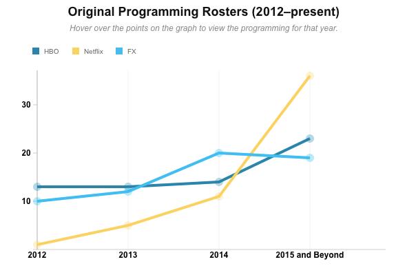Original programming rosters