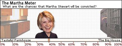 Today's Martha Meter reading: 40 percent