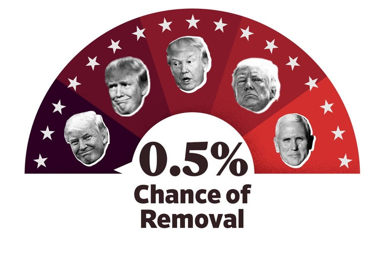 A meter showing that Trump has a .5 percent chance of being removed from office.