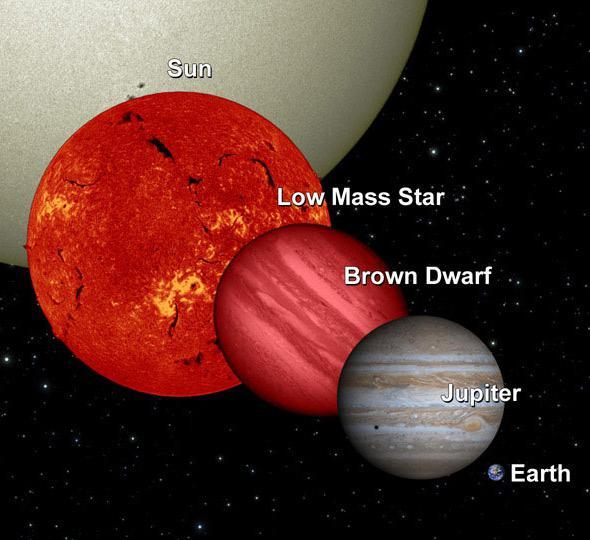 star sizes