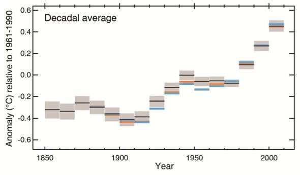 Land and sea surface temperatures averaged over ten year periods.
