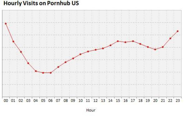 Pornhub hourly visits