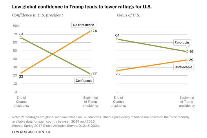 Chart showing declining U.S. popularity