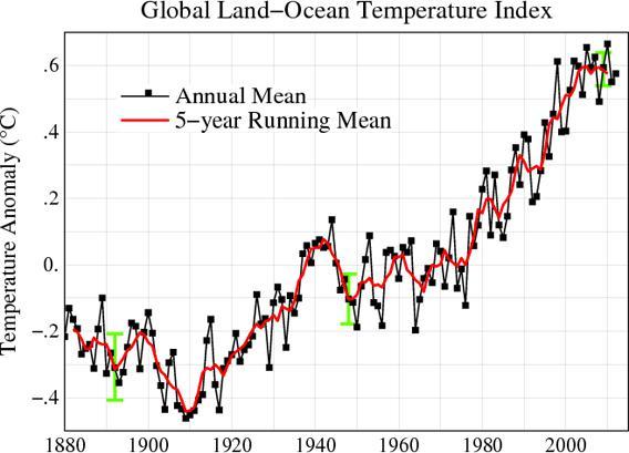 global temperatures rising graph