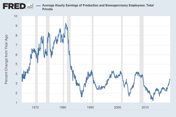 Graph of hourly earnings