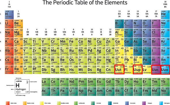 Four New Elements Get Their Names Proposed