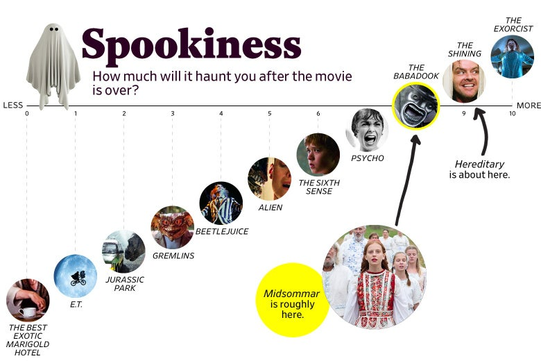 """A chart titled """"Spookiness: How much will it haunt you after the movie is over?"""" shows that Midsommar ranks an 8 in spookiness, roughly the same as The Babadook, while Hereditary ranked a 9, roughly the same as The Shining. The scale ranges from The Best Exotic Marigold Hotel (0) to The Exorcist (10)."""