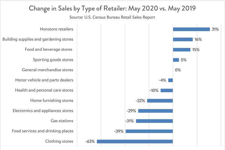 Retail by industry