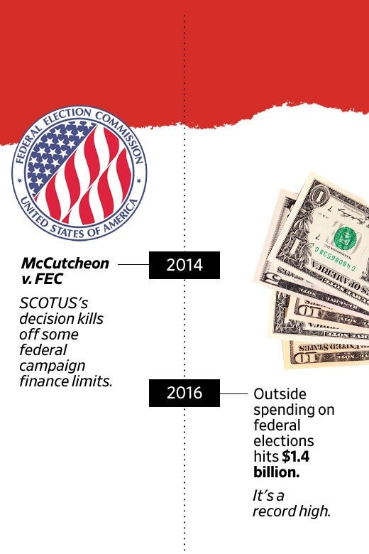 "A timeline of ""The Decade in Citizens United"" with entries on McCutcheon v. FEC and spending in 2016."
