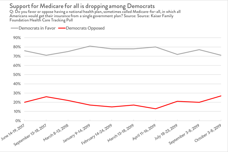 Democratic support for Medicare for all