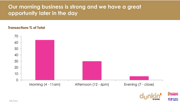 A Dunkin' Donuts investor presentation slide shows sales by time.