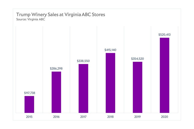A bar chart shows sales going up each year from 2015 to 2018, then dipping slightly, and going up even higher in 2020.