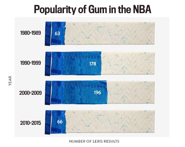 Popularity of Gum in the NBA