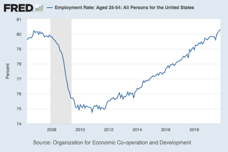 Prime employment rate chart