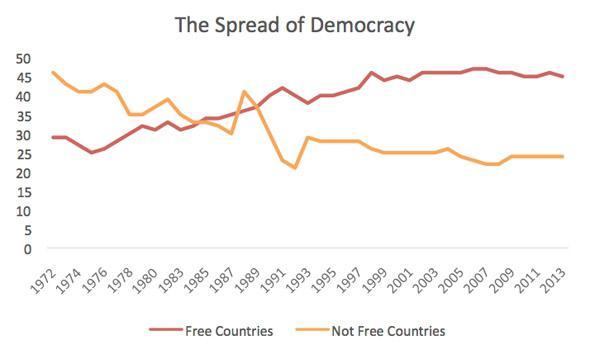Chart via Freedom House