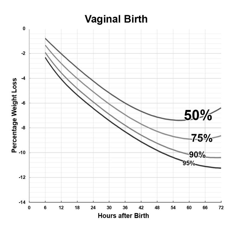 Weight loss percentages of newborns based on hours after birth.