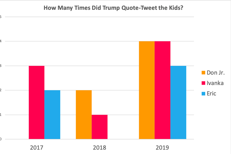 Trump children quote tweets by year