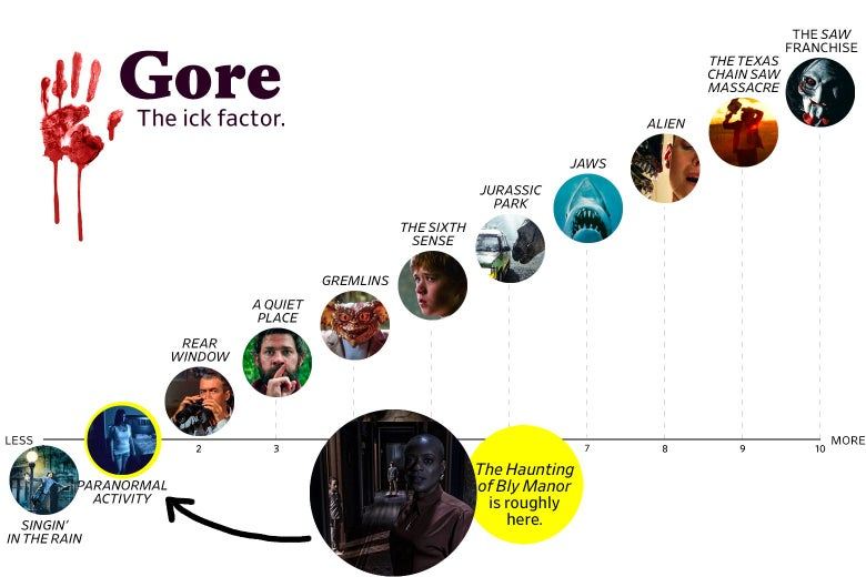 """A chart titled """"Gore: the Ick Factor"""" shows that Bly Manor ranks a 1 in goriness, roughly the same as Paranormal Activity. The scale ranges from Singin' in the Rain (0) to the Saw franchise (10)."""