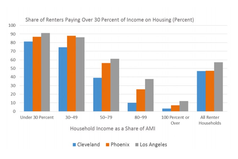 Graphic: Share of renters paying over 30 percent of income on housing, comparing Cleveland, Phoenix, and Los Angeles.
