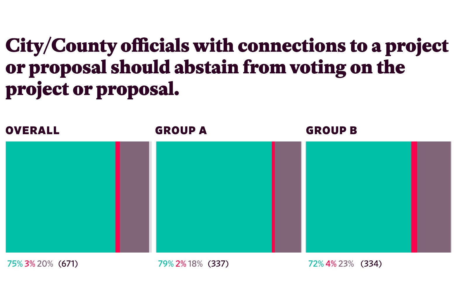 "Responses to ""City/County officials with connections to a project or proposal should abstain from voting on the project or proposal."""