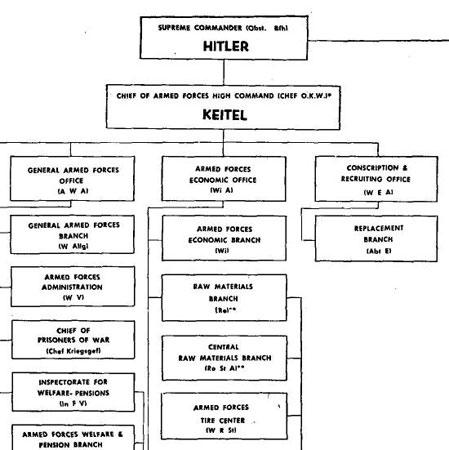 Hitler chart.
