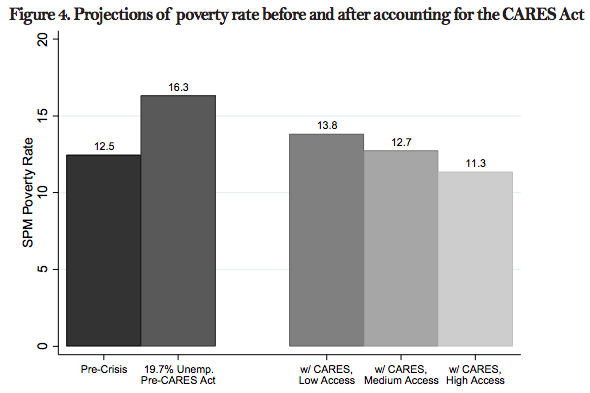 A bar graph showing projections of the poverty rate before and after passage of the CARES Act.