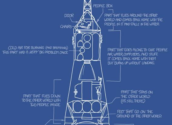xkcd web comic with a drawing of a Saturn V rocket very simply explained