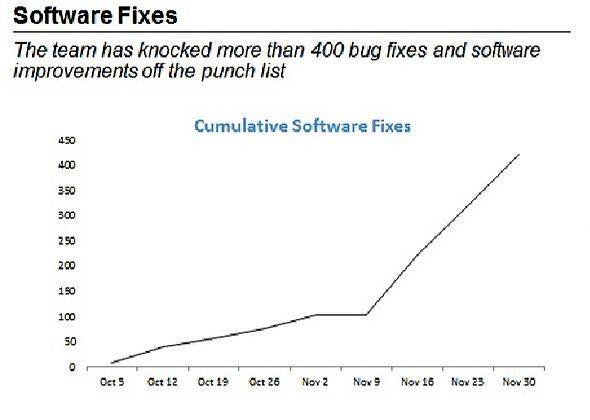 software fixes.