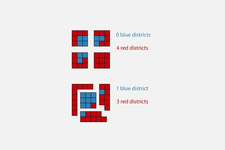 Top: Grid divided up so that it has 0 blue districts and 4 red districts. Bottom: Grid divided up so that it has 1 blue district and 3 red districts.