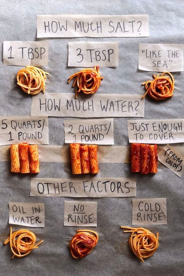 """Rows of sauce-covered pasta labeled with tape. The top row labels portions of spaghetti by amount of salt used: 1 tbsp, 3 tbsp, and """"like the sea."""" The middle row labels rigatoni portions by amount of water used: 5 quarts/1 pound, 2 quarts/1 pound, and """"just enough to cover."""" The last row labels portions of spaghetti by """"other factors"""": oil in water, no rise, and cold rinse."""